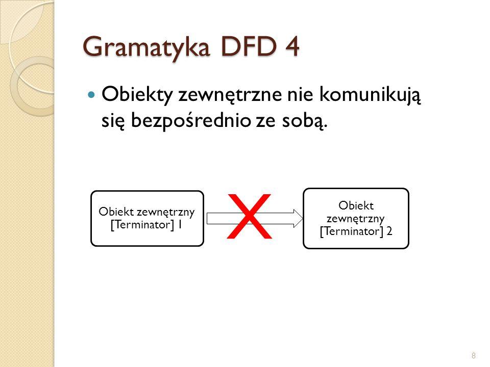 Gramatyka DFD 4 Obiekty zewnętrzne nie komunikują się bezpośrednio ze sobą. Obiekt zewnętrzny [Terminator] 1.